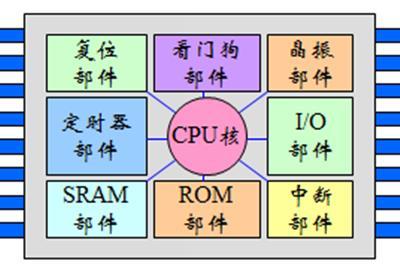 嵌入式系統概述